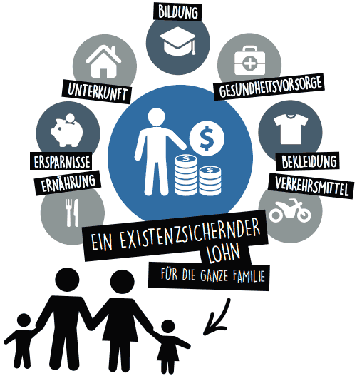 fair-share-fairtrade-kleidung-existenzsichernder-lohn